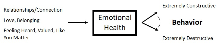 Emotional Health - Garbage In / Garbage Out
