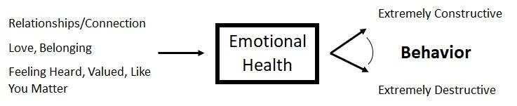 Emotional Health - Garbage In / Garbage Out